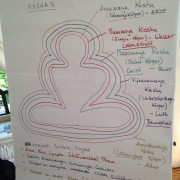teacher-training-flipchart-koshas