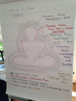 Art of Teaching Yoga - Geneva - Module 1